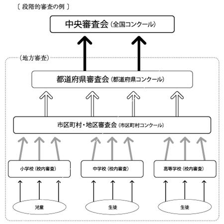 文 入賞 中学生 作品 読書 感想